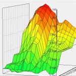 график поправки циклового наполнения программы Atomic Tune